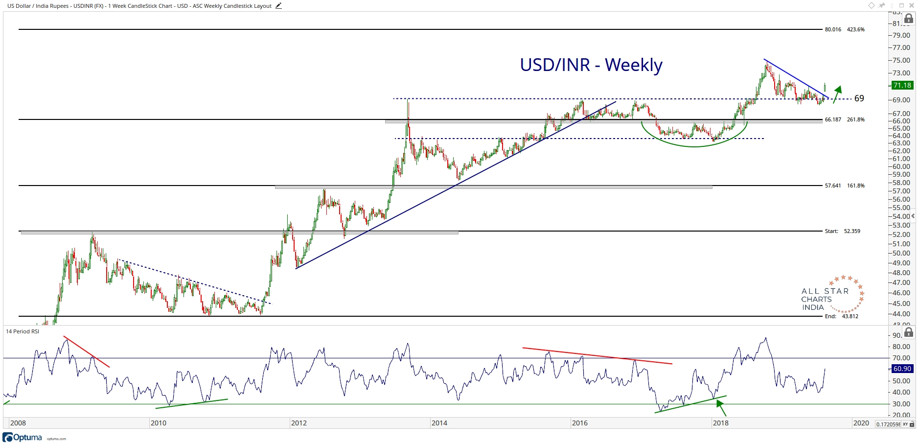 Chart Of The Week Usd Inr Is Trending