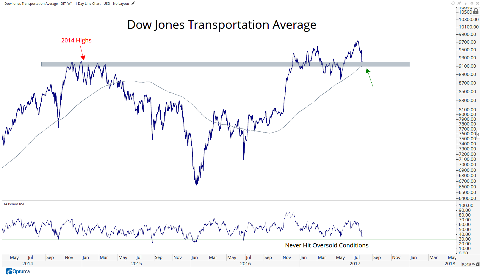 DJT - Dow Jones Transportation Average2