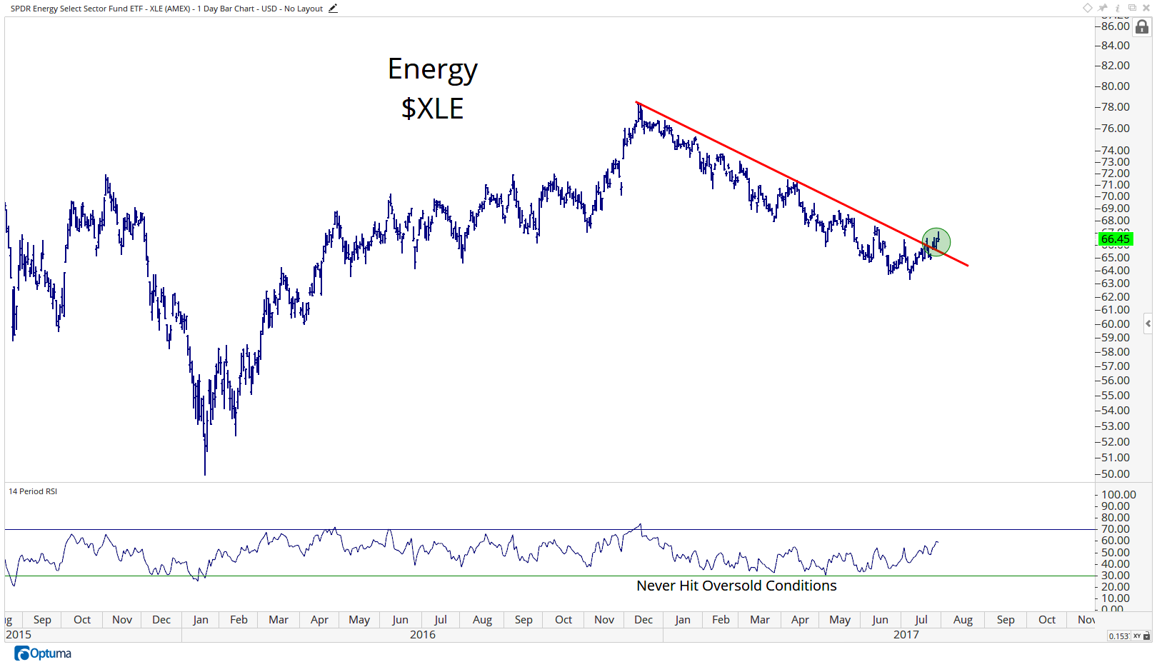 XLE - SPDR Energy Select Sector Fund ETF3