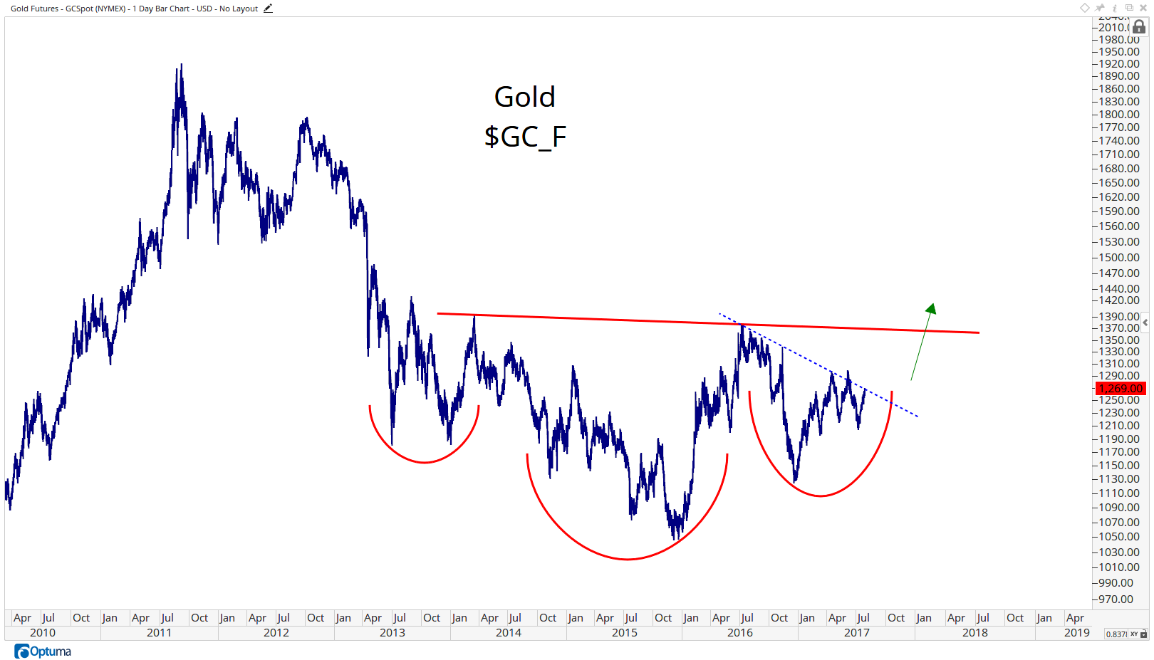 GCSpot - Gold Futures4