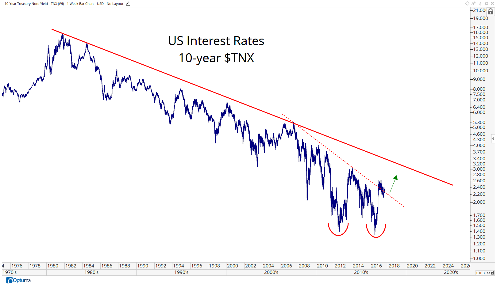 TNX - 10-Year Treasury Note Yield8