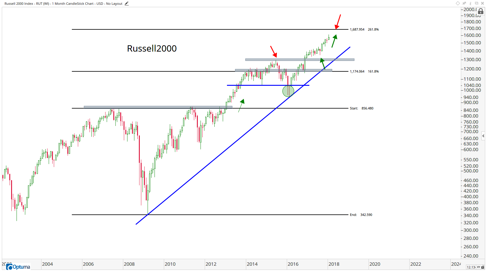 RUT - Russell 2000 Index8