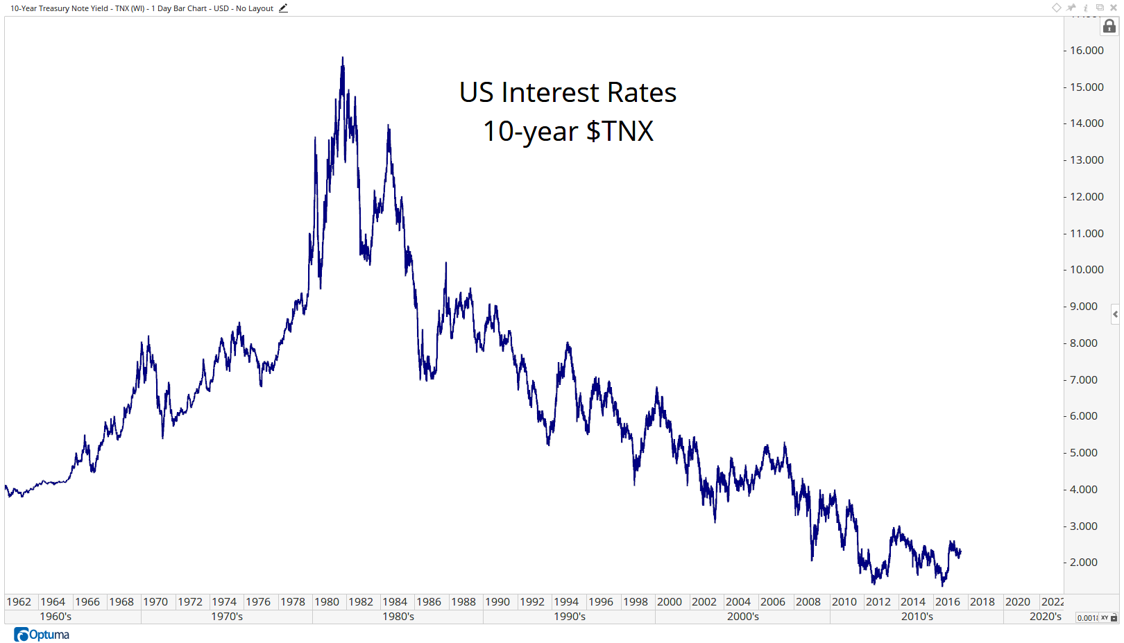 TNX - 10-Year Treasury Note Yield9